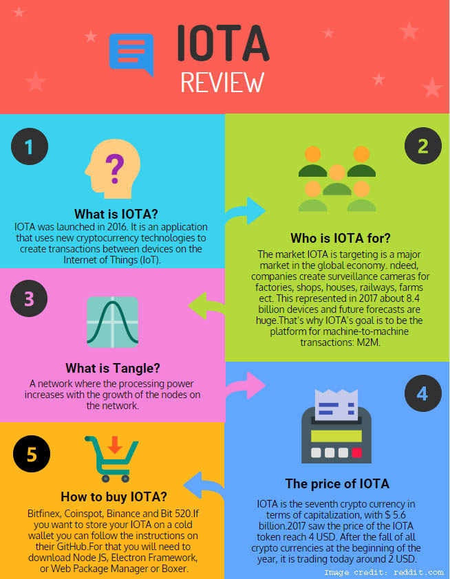 IOTA Review (LATEST 2019) - Everything You Need To Know About IOTA