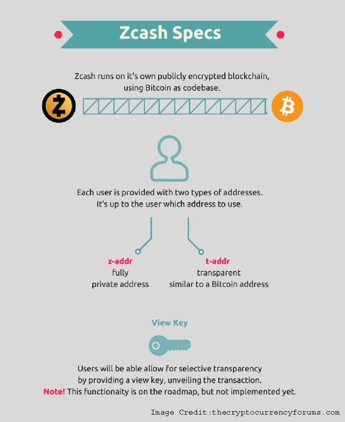 What is Zcash history