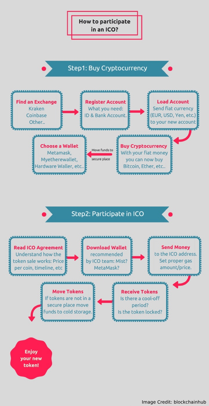 Steps to an ICO