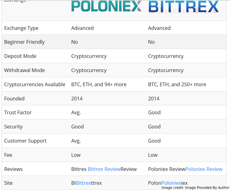 Comparison Of Poloniex And Bittrex