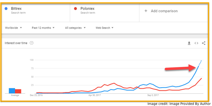 Google Trends For Both Bittrex And Poloniex
