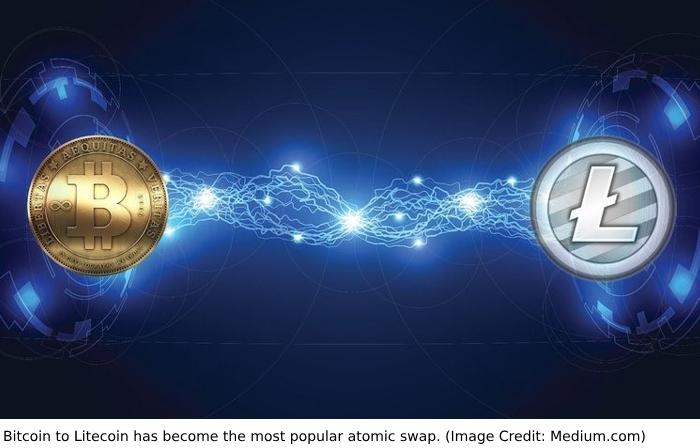 the Most Popular Atomic Swap