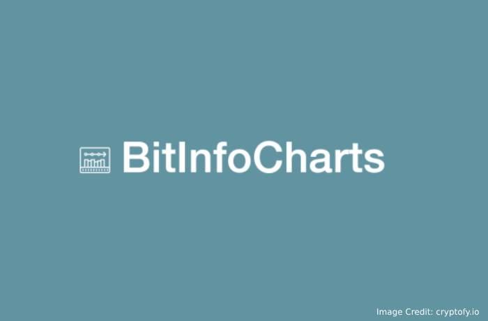 BitInfoChart