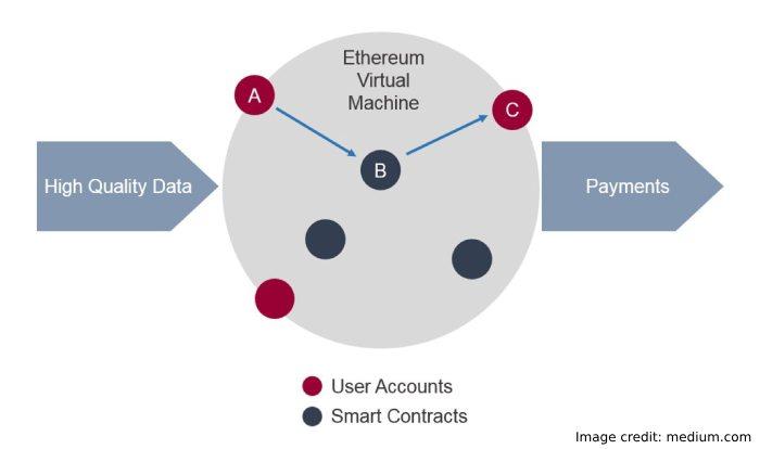 Blockchain Oracles Info