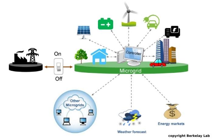 Decentralization Energy