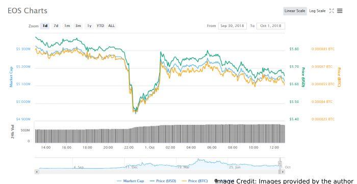 Eos Chart