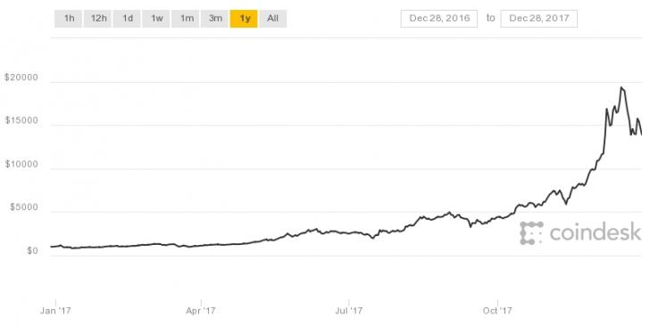 Highest Market Value