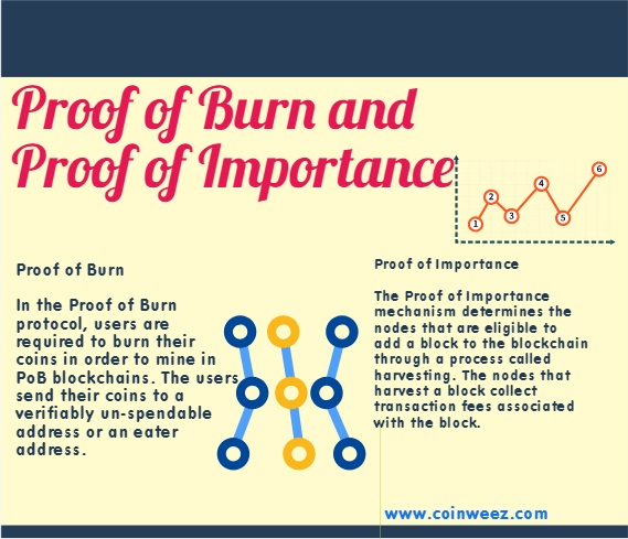 Proof Of Burn
