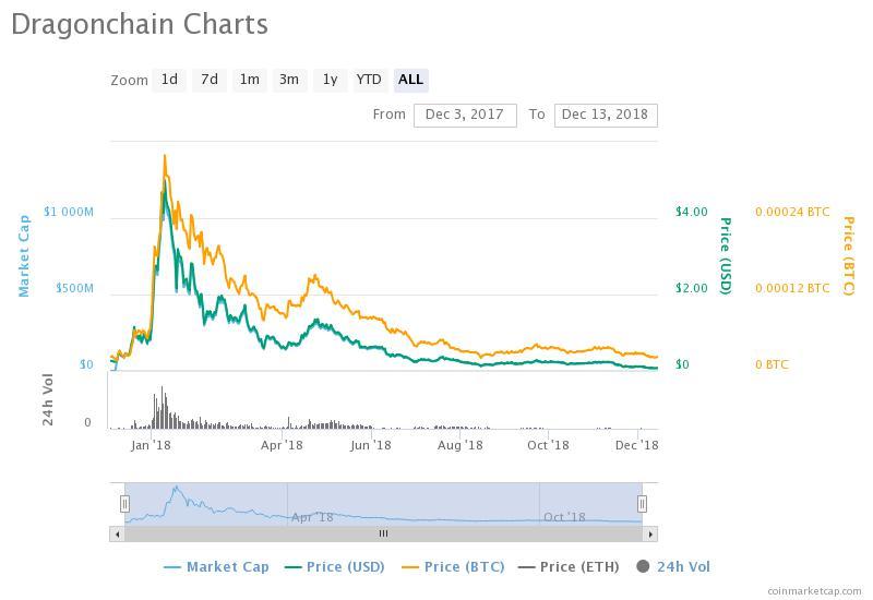 DragonCoin Price