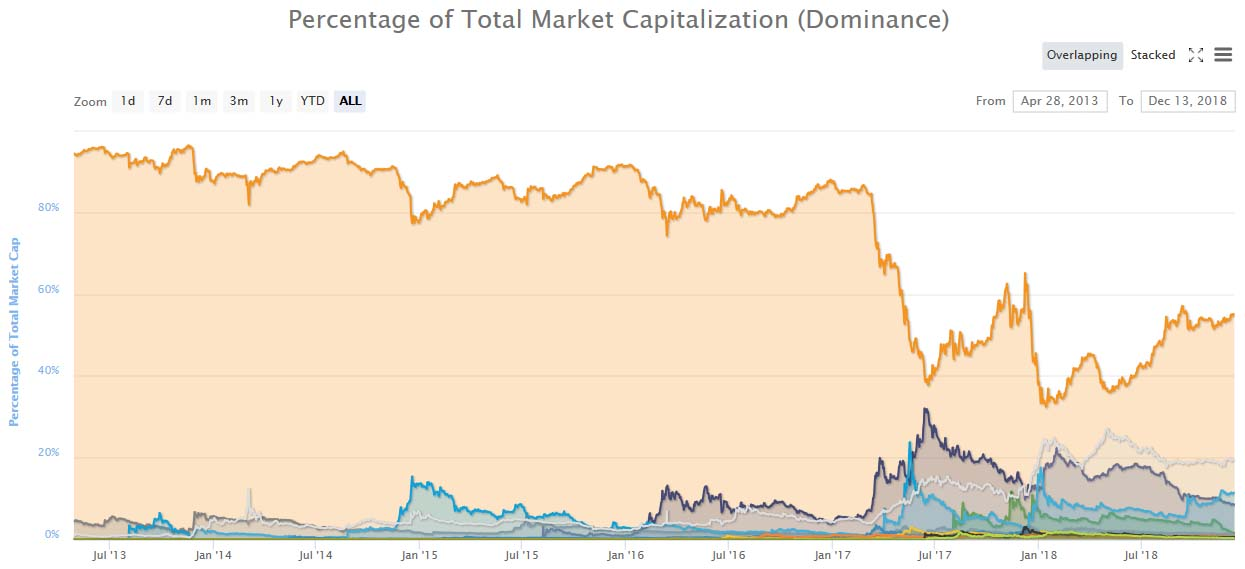 Market Dominance