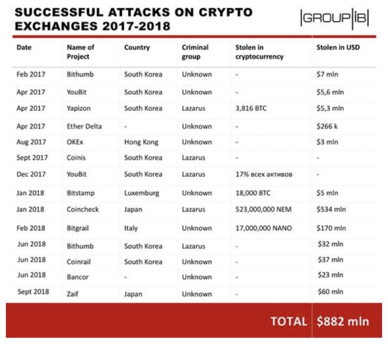 Successful Attacks on Crypto