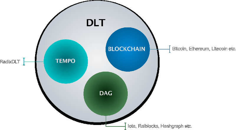 Blockchain And DLT