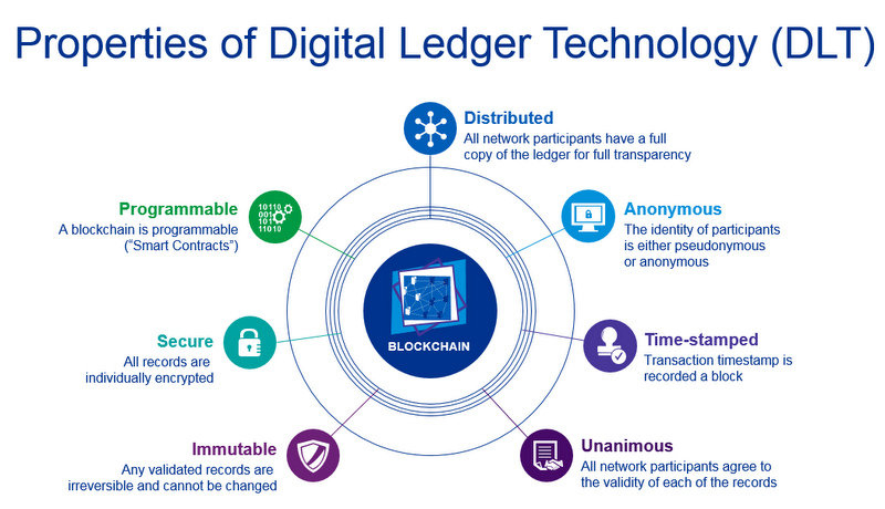 Distributed Ledger Technology Work