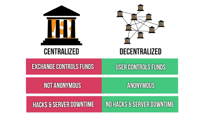 Decentralized Exchanges Are Safer