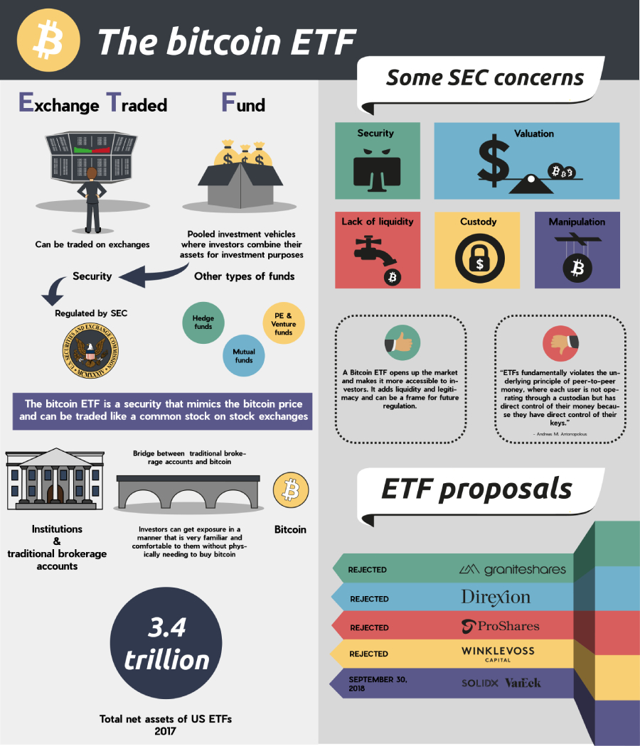 Major Concerns SEC has about the Bitcoin ETFs