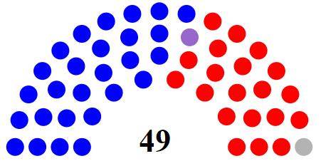 Republican Democrats Ratio