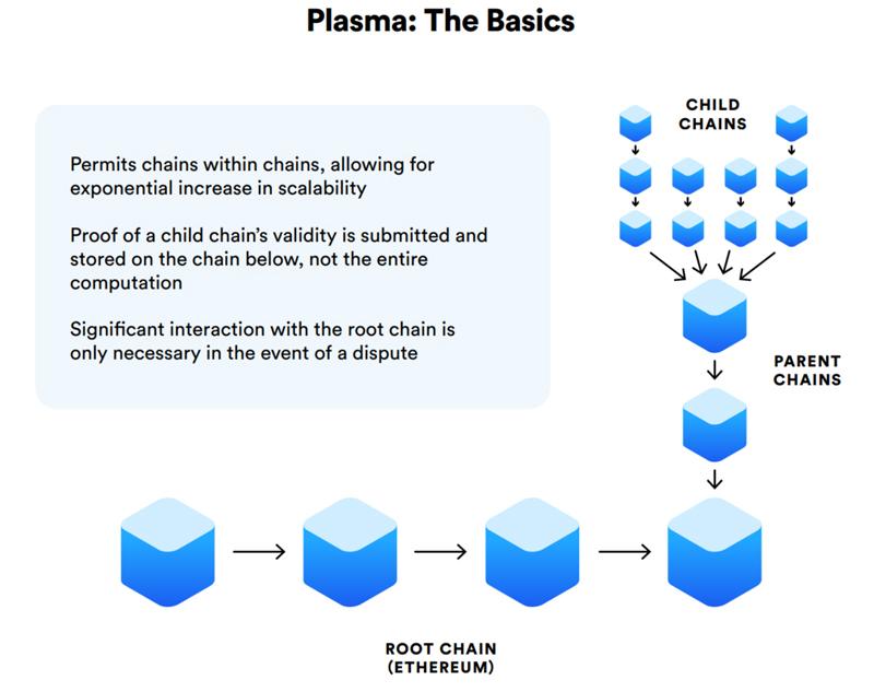 Plasma Protocol