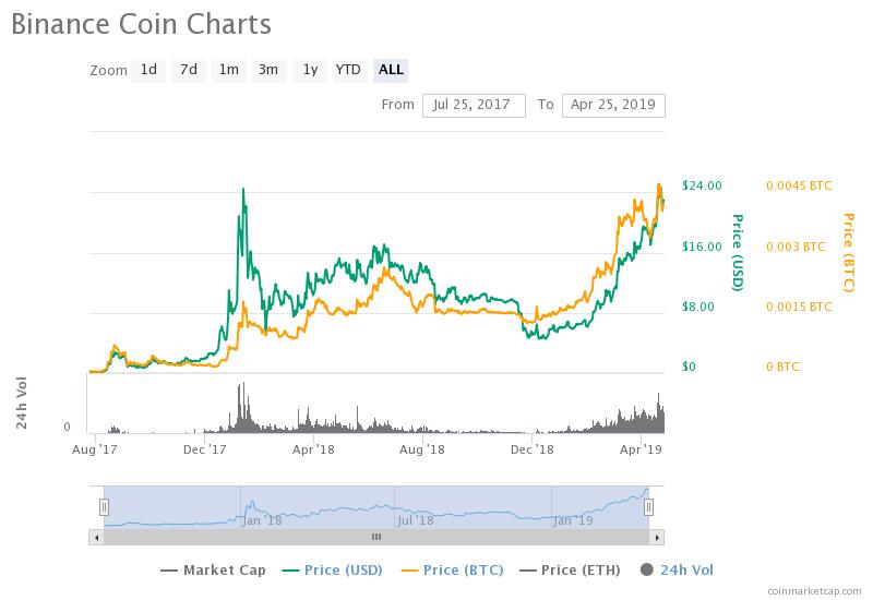 Binance Coin Charts