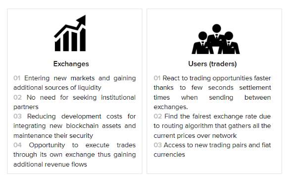 Exchanges & Traders